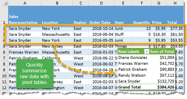 About Pivot Tables