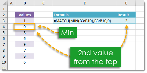 How-To-Find-The-Position-Of-The-Minimum How To Find The Position Of The Minimum
