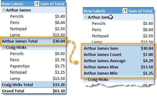 Add-Multiple-Subtotals-to-a-Pivot-Table 101 Advanced Pivot Table Tips And Tricks You Need To Know