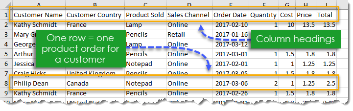 Data-in-Tabular-Format 101 Advanced Pivot Table Tips And Tricks You Need To Know