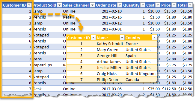 Orders-and-Customer-Table How To Create Table Relationships
