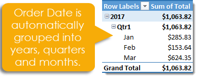 Pivot-Table-with-Dates-Automatically-Grouped-into-Years-Quarters-and-Months 101 Advanced Pivot Table Tips And Tricks You Need To Know