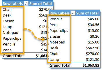 Pivot-Table-with-New-Custom-Sort-Order 101 Advanced Pivot Table Tips And Tricks You Need To Know