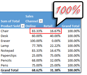 Pivot-Table-with-Show-Values-as-Percent-of-Row-Total 101 Advanced Pivot Table Tips And Tricks You Need To Know