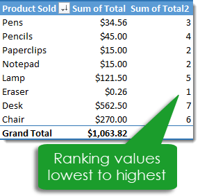 Pivot-Table-with-Show-Values-as-Rank-Lowest-to-Highest 101 Advanced Pivot Table Tips And Tricks You Need To Know