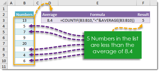 How-To-Count-The-Number-Of-Items-Less-Than-The-Average How To Count The Number Of Items Less Than The Average
