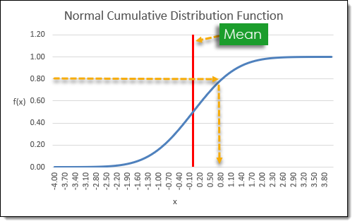 Normal-Cumulative-Distribution-Function-Graph How to Create a Normally Distributed Set of Random Numbers in Excel