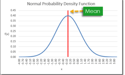 How to Create a Normally Distributed Set of Random Numbers in Excel