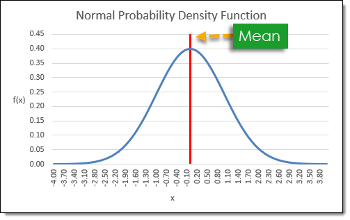 Normal-Distribution-Probability-Density-Function-Graph How to Create a Normally Distributed Set of Random Numbers in Excel