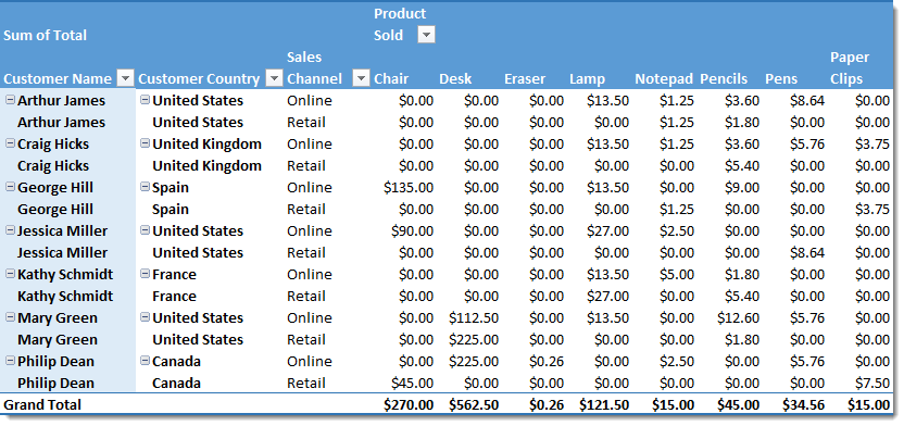 Pivot-Table-for-Customer-Country-Channel-and-Product How To Unpivot Data With Power Query