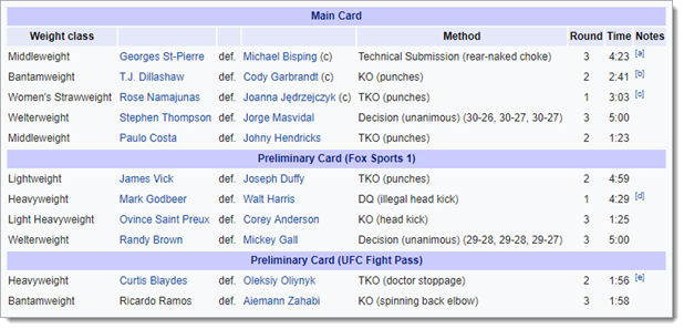 Wikipedia-UFC-Event-Results How To Extract Data From Multiple Webpages With Power Query