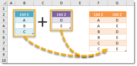 How To Generate All Possible Combinations Of Items From Two Lists
