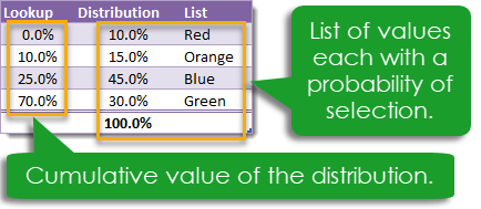 Distribution-and-Lookup-Table-for-Random-Selection How To Select A Random Item With A Given Distribution