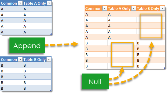 Example-of-Appending-Tables-Containing-Bothn-Common-and-Different-Headings How to Deal with Changing Data Formats in Power Query