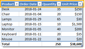 The-Parts-of-a-Table-Column-Header-Row Everything You Need to Know About Excel Tables