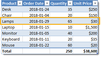 The-Parts-of-a-Table-a-Row Everything You Need to Know About Excel Tables