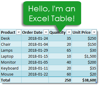 Hello-Im-an-Excel-Table Everything You Need to Know About Excel Tables