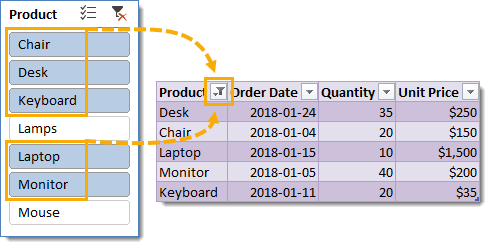 Table-with-Active-Slicer Everything You Need to Know About Excel Tables