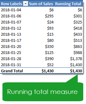 Pivot-Table-with-Running-Total-Measure 7 Ways to Add Running Totals in Excel