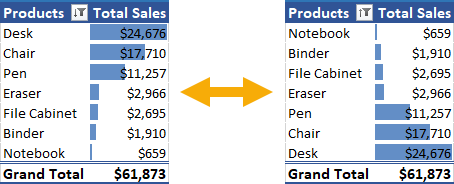 Sorting-Your-Data The Ultimate Guide to Data Analysis with Pivot Tables