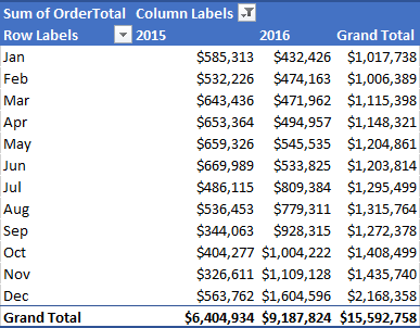 Pivot-Table-2 Create Amazing Key Performance Indicator Data Cards In Excel