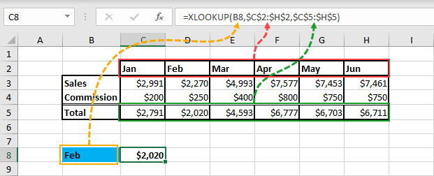 XLOOKUP-Horizontal-Example Everything You Need To Know About XLOOKUP