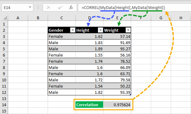 CORREL-Function-Example 3 Ways to Calculate a Pearson's Correlation Coefficient in Excel