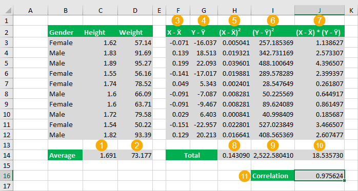 Correlation-Coefficient-Calculation-Based-on-Definition 3 Ways to Calculate a Pearson's Correlation Coefficient in Excel