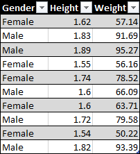 Height-and-Weight-Data 3 Ways to Calculate a Pearson's Correlation Coefficient in Excel